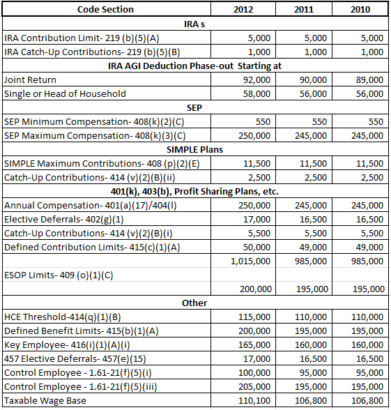 Tax Benefits Of 401k Ira And Other Retirement Plans ...